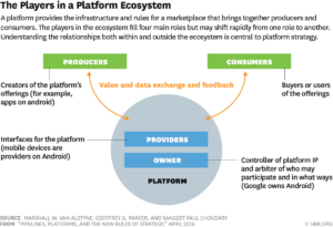 A Diagram of the players in a platform ecosystem divided as producers and consumers acting independently of the owners of the platform.